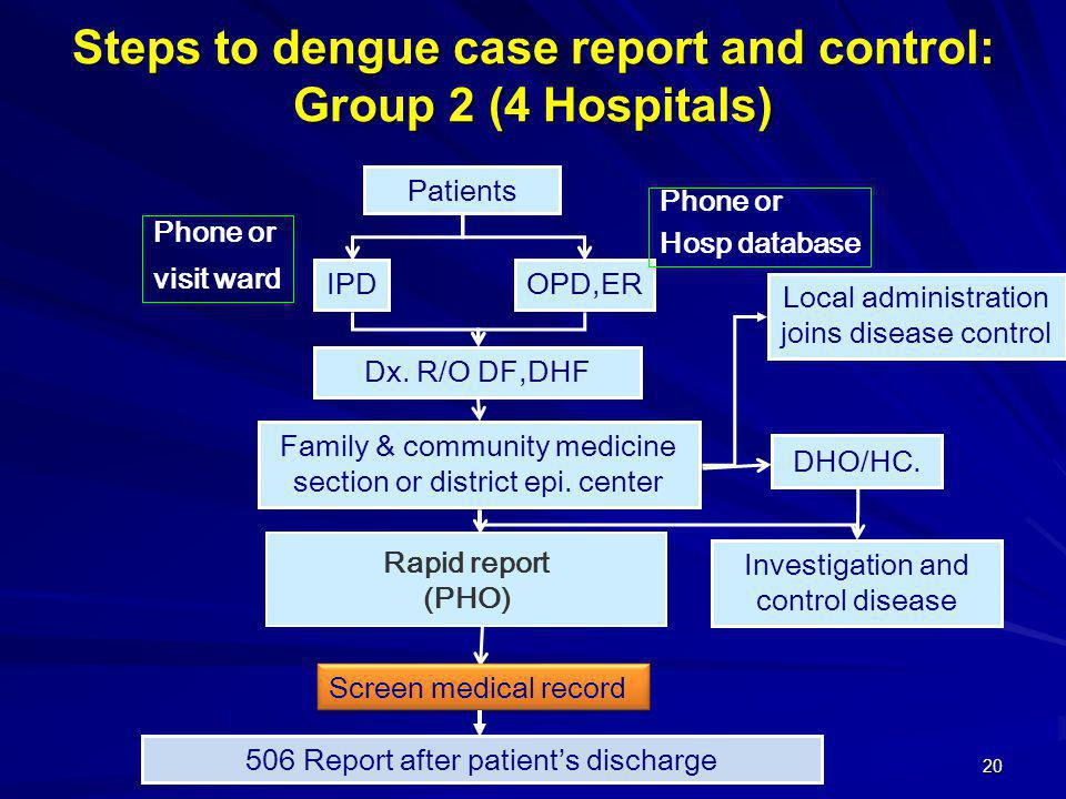 Steps to dengue case report and control: Group 2 (4 Hospitals)