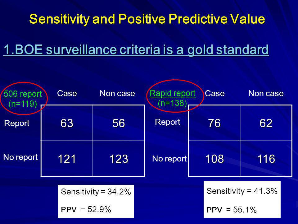 Sensitivity and Positive Predictive Value
