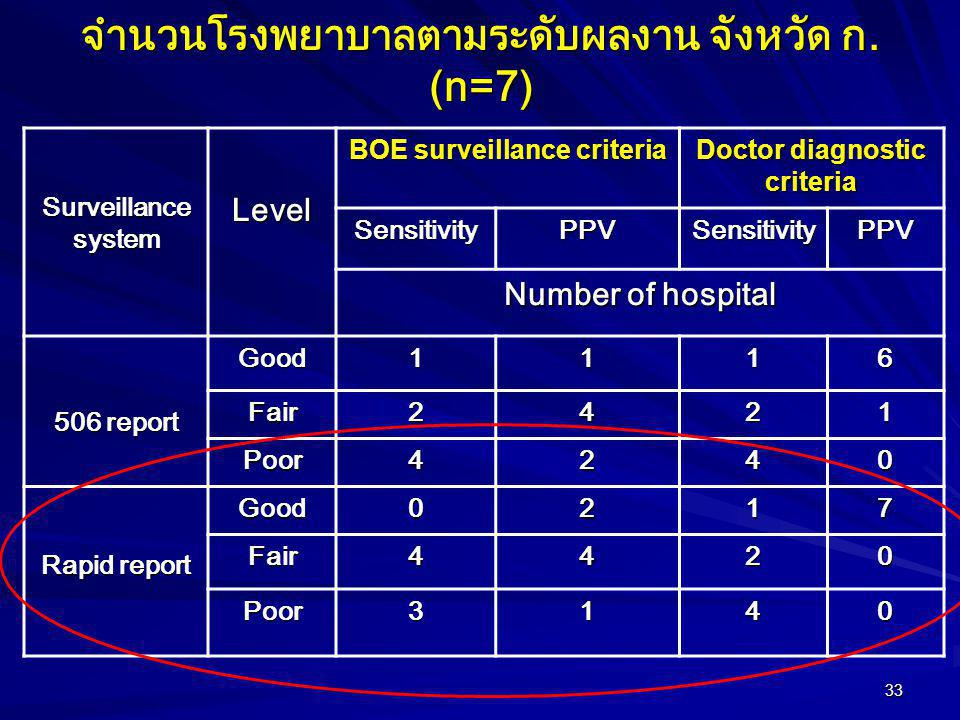 จำนวนโรงพยาบาลตามระดับผลงาน จังหวัด ก. (n=7)