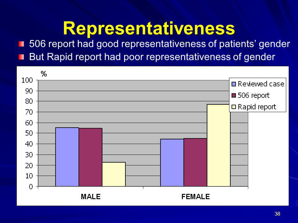 Representativeness 506 report had good representativeness of patients' gender. But Rapid report had poor representativeness of gender.