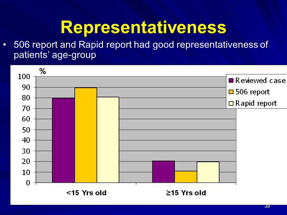 Representativeness 506 report and Rapid report had good representativeness of patients' age-group %