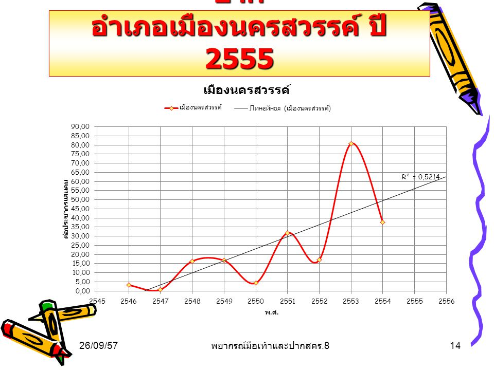 การคาดการณ์โรคมือเท้าและปาก อำเภอเมืองนครสวรรค์ ปี 2555
