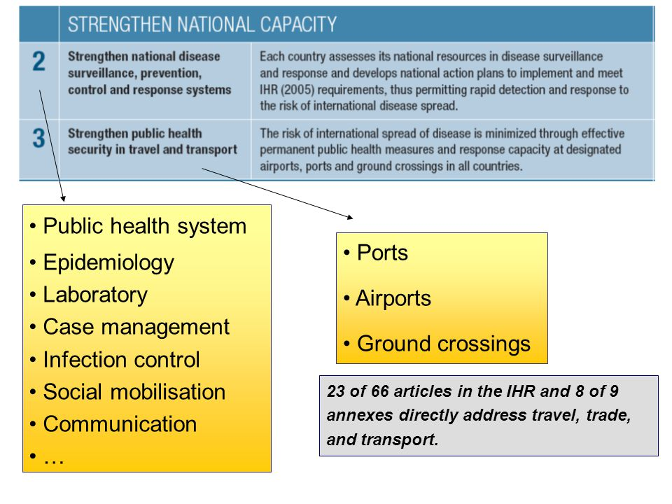 Public health system Epidemiology Ports Laboratory Airports