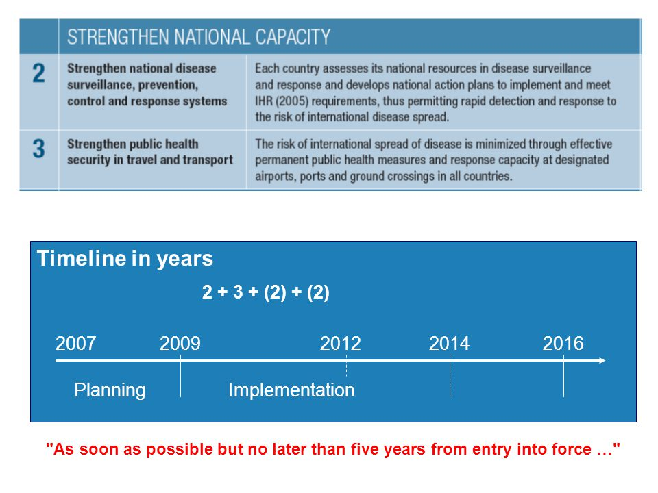 Timeline in years 2007 2009 2012 2014 2016 Planning Implementation