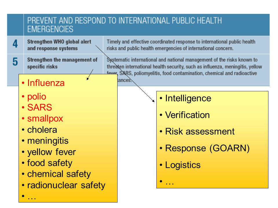 Intelligence Verification. Risk assessment. Response (GOARN) Logistics. … Influenza. polio. SARS.