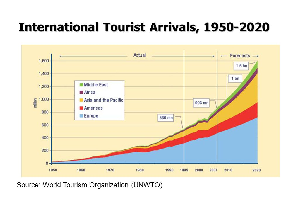 International Tourist Arrivals, 1950-2020
