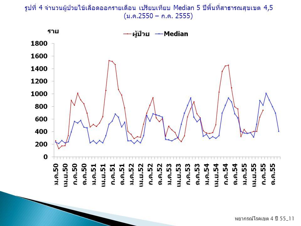 รูปที่ 4 จำนวนผู้ป่วยไข้เลือดออกรายเดือน เปรียบเทียบ Median 5 ปีพื้นที่สาธารณสุขเขต 4,5