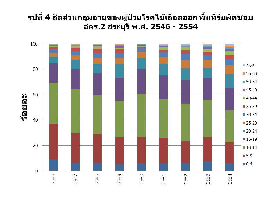 รูปที่ 4 สัดส่วนกลุ่มอายุของผู้ป่วยโรคไข้เลือดออก พื้นที่รับผิดชอบ
