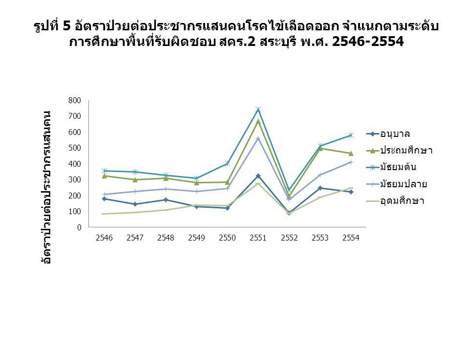 รูปที่ 5 อัตราป่วยต่อประชากรแสนคนโรคไข้เลือดออก จำแนกตามระดับการศึกษาพื้นที่รับผิดชอบ สคร.2 สระบุรี พ.ศ.