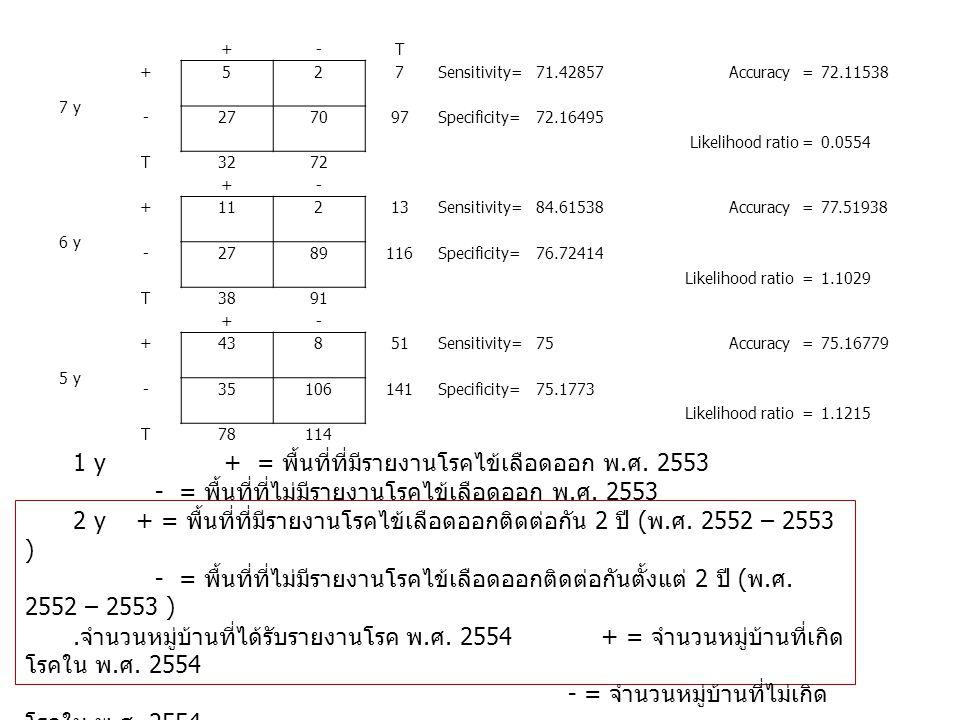 1 y + = พื้นที่ที่มีรายงานโรคไข้เลือดออก พ.ศ. 2553