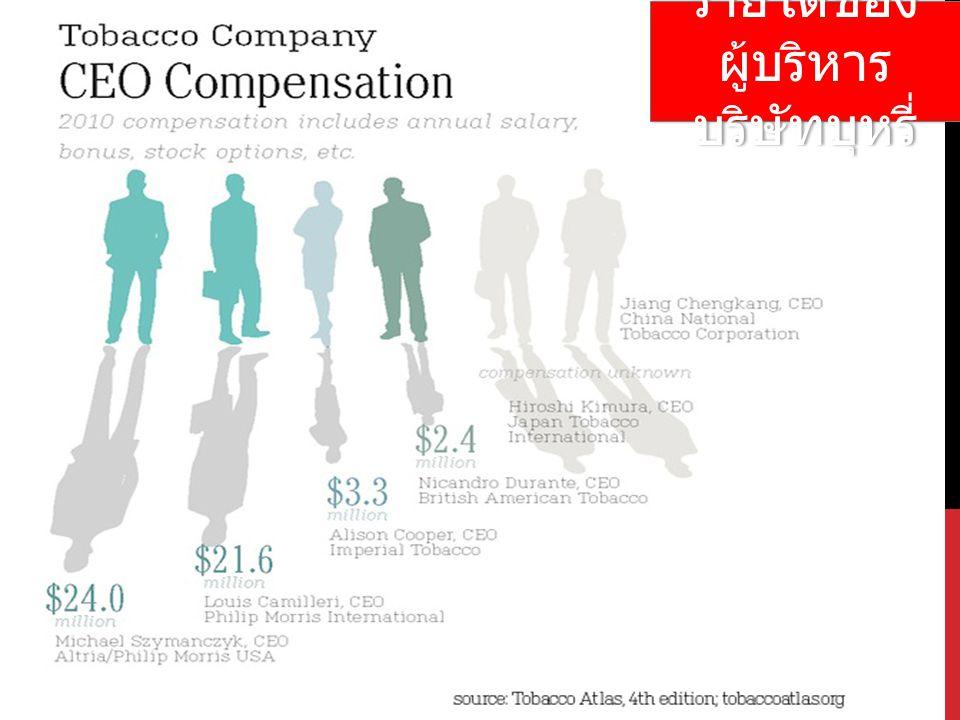 รายได้ของผู้บริหารบริษัทบุหรี่