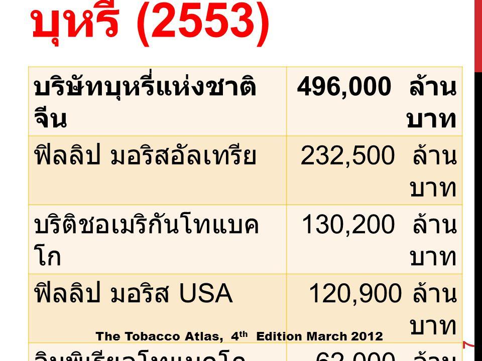 กำไรสุทธิของบริษัทบุหรี่ (2553)