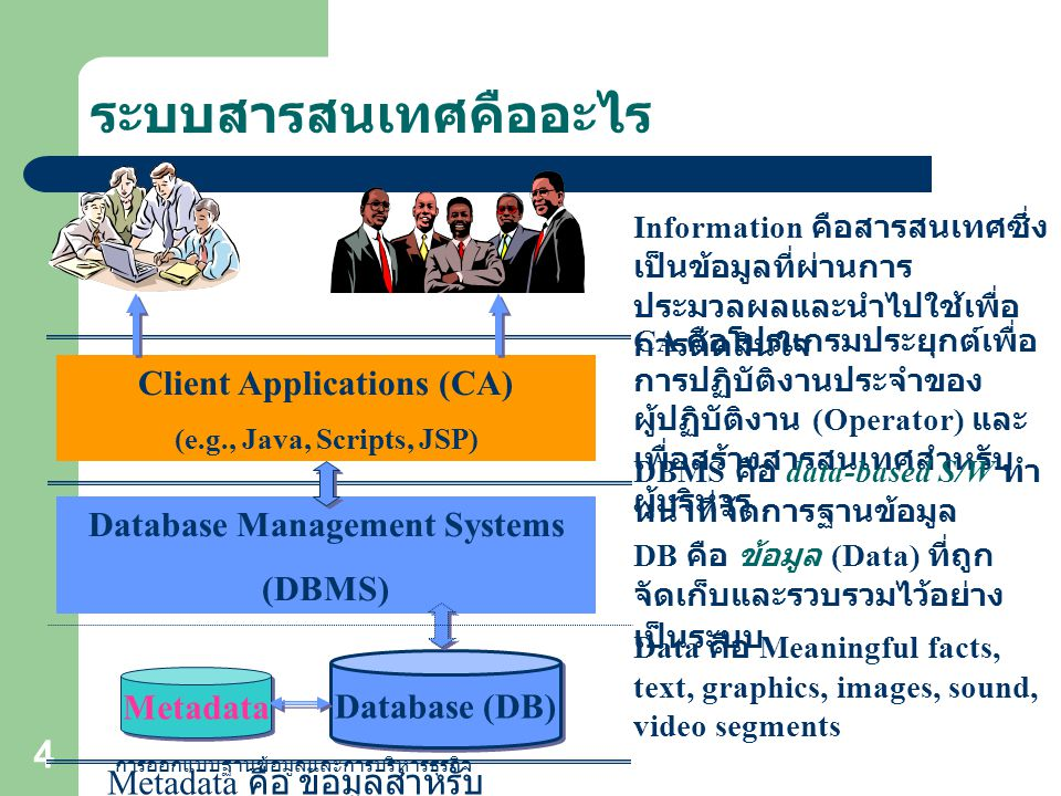 Client Applications (CA) Database Management Systems