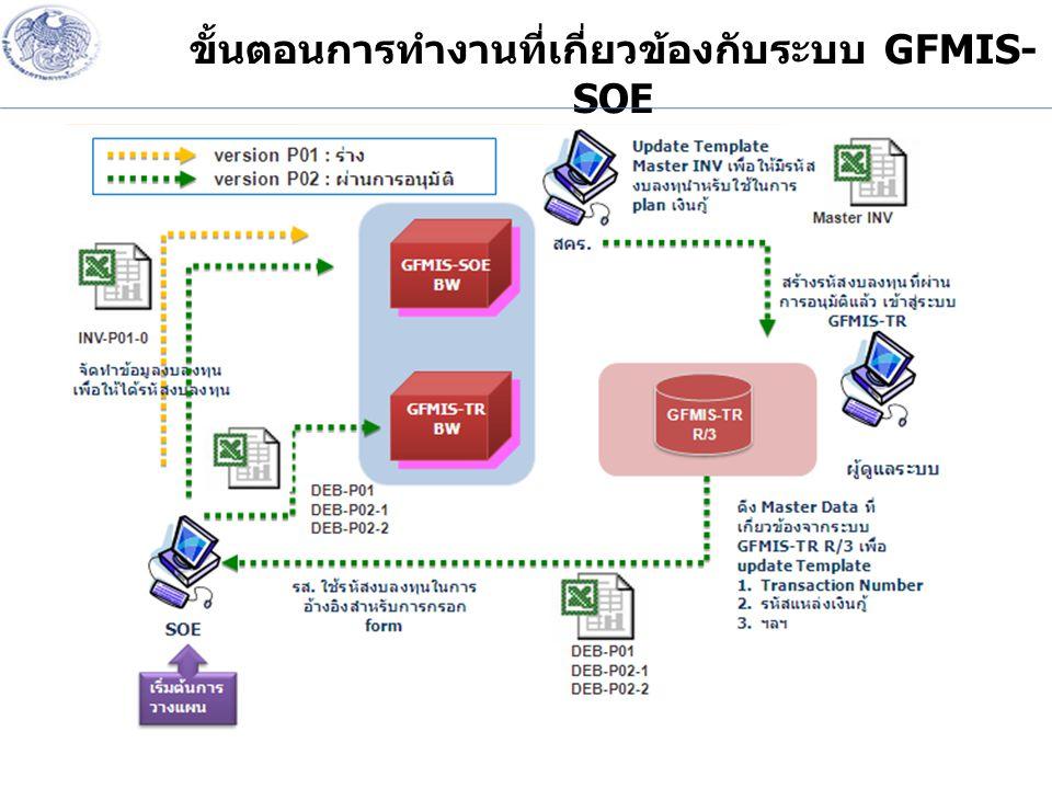 ขั้นตอนการทำงานที่เกี่ยวข้องกับระบบ GFMIS-SOE