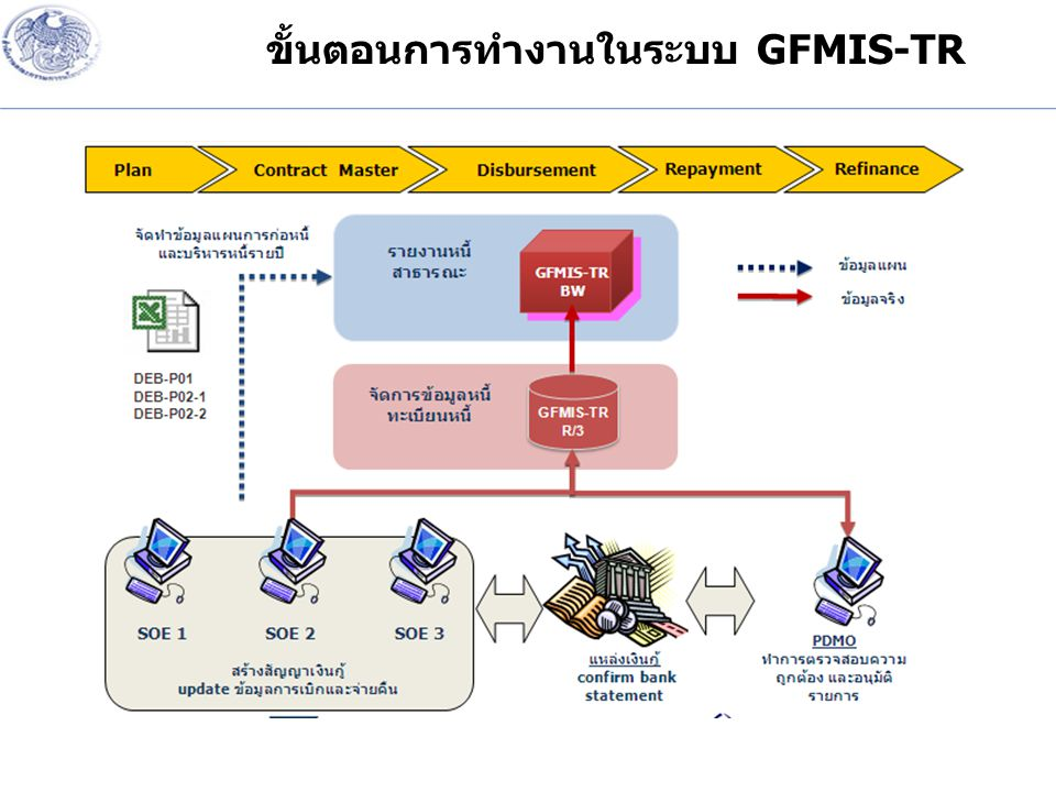 ขั้นตอนการทำงานในระบบ GFMIS-TR