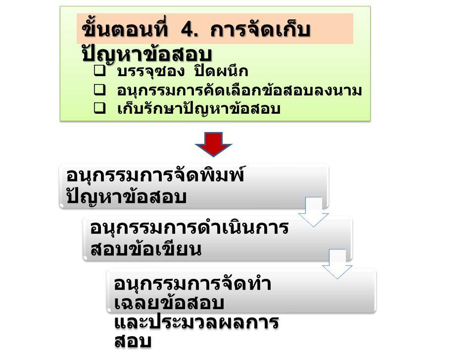 ขั้นตอนที่ 4. การจัดเก็บปัญหาข้อสอบ