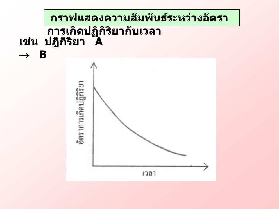 กราฟแสดงความสัมพันธ์ระหว่างอัตราการเกิดปฏิกิริยากับเวลา