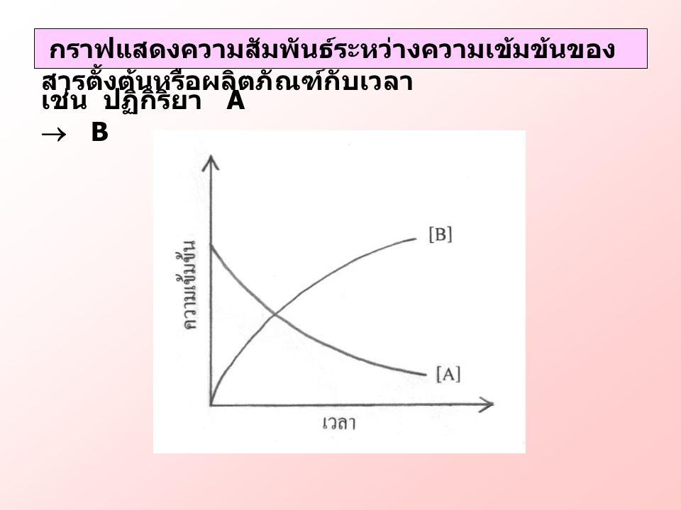 กราฟแสดงความสัมพันธ์ระหว่างความเข้มข้นของสารตั้งต้นหรือผลิตภัณฑ์กับเวลา
