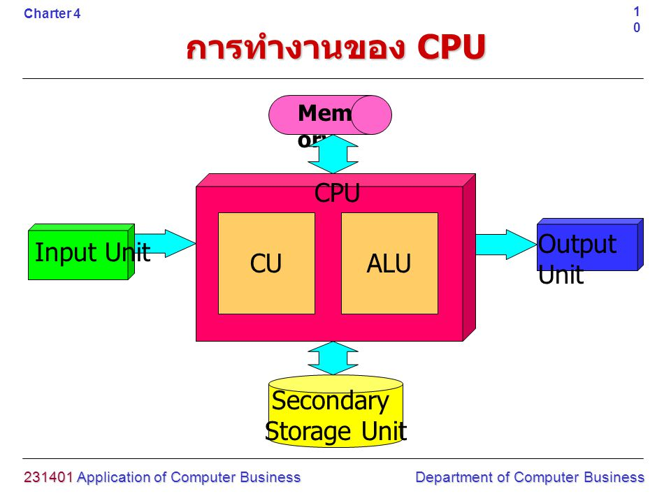 การทำงานของ CPU CPU CU ALU Output Unit Input Unit Secondary