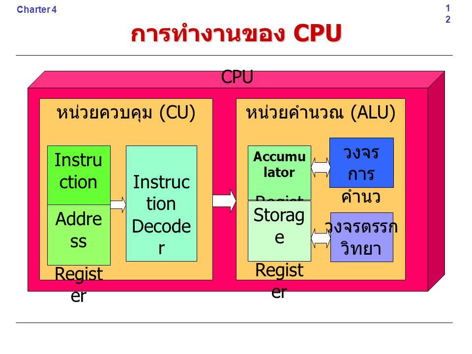 การทำงานของ CPU CPU หน่วยควบคุม (CU) หน่วยคำนวณ (ALU) วงจรการ คำนวณ