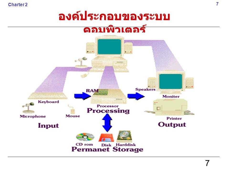 องค์ประกอบของระบบคอมพิวเตอร์