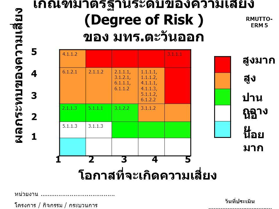เกณฑ์มาตรฐานระดับของความเสี่ยง (Degree of Risk ) ของ มทร.ตะวันออก