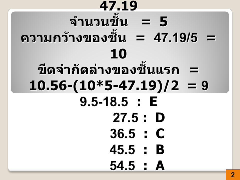 แบ่งเกรด A:B:C:D:E พิสัย = 57. 75-10. 56 = 47