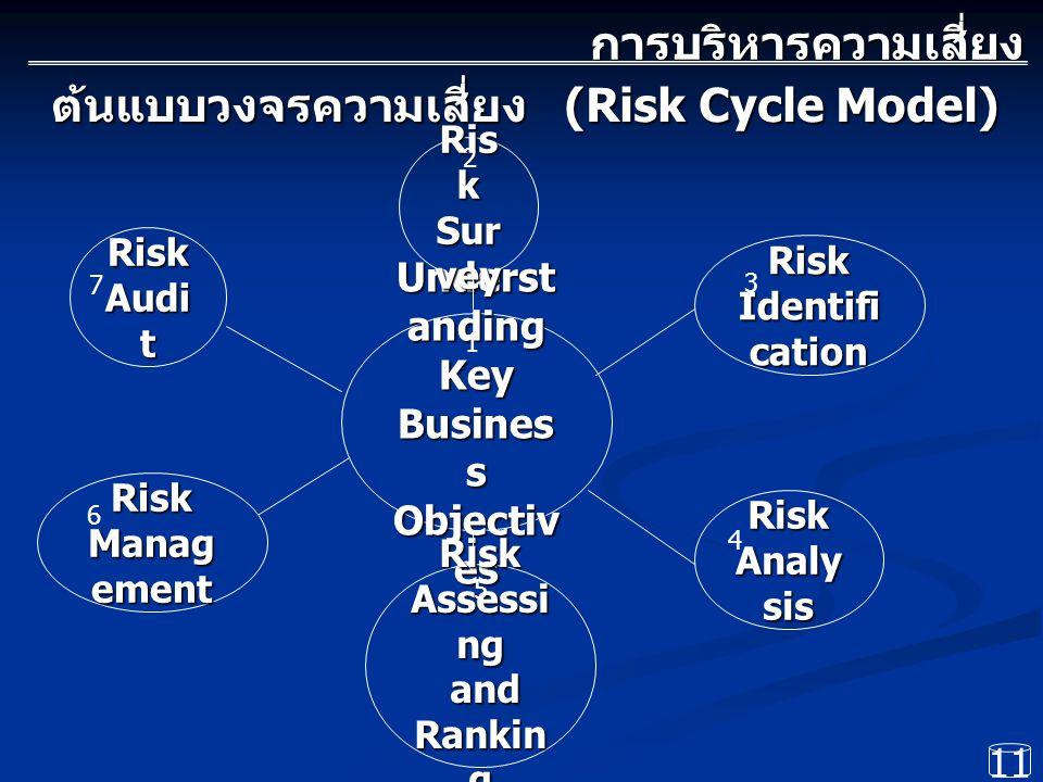 ต้นแบบวงจรความเสี่ยง (Risk Cycle Model)