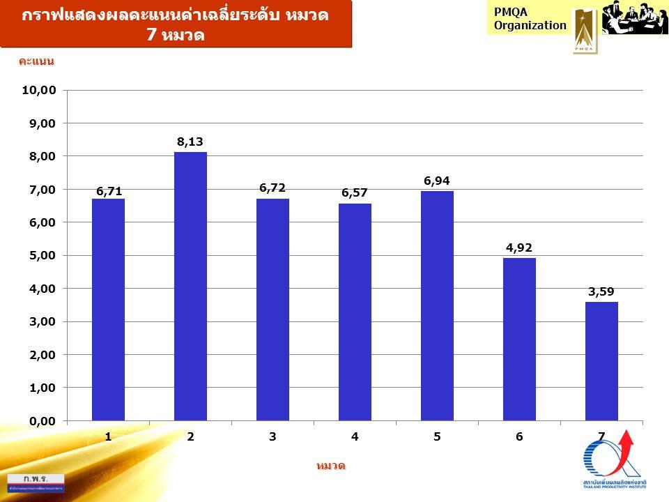 กราฟแสดงผลคะแนนค่าเฉลี่ยระดับ หมวด