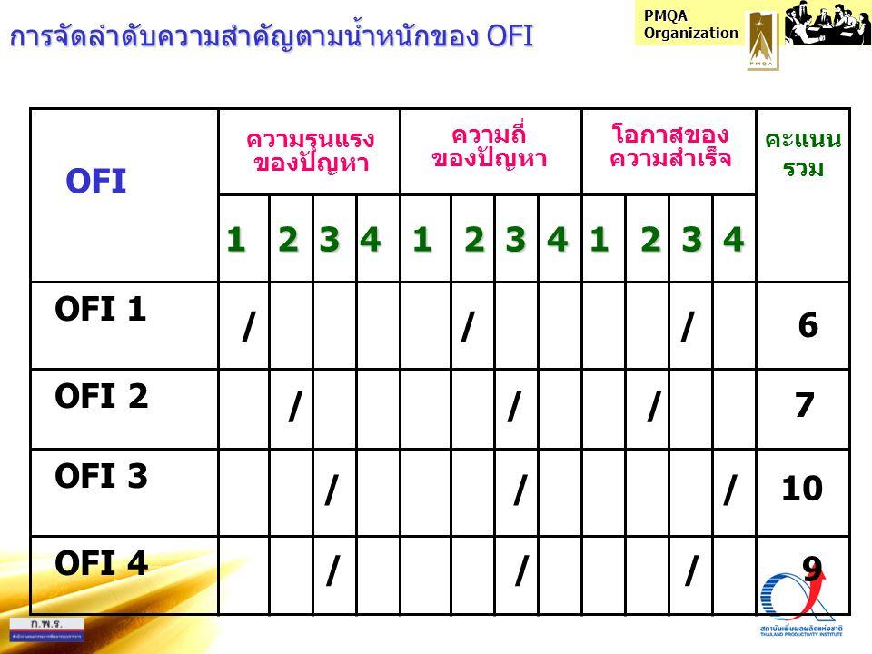 OFI 1 2 3 4 1 2 3 4 1 2 3 4 OFI 1 / / / 6 OFI 2 / / / 7 OFI 3 / / / 10