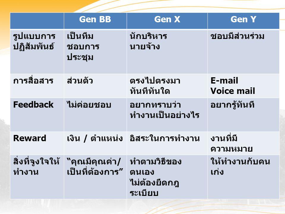 Gen BB Gen X. Gen Y. รูปแบบการปฏิสัมพันธ์ เป็นทีม. ชอบการประชุม. นักบริหาร. นายจ้าง. ชอบมีส่วนร่วม.