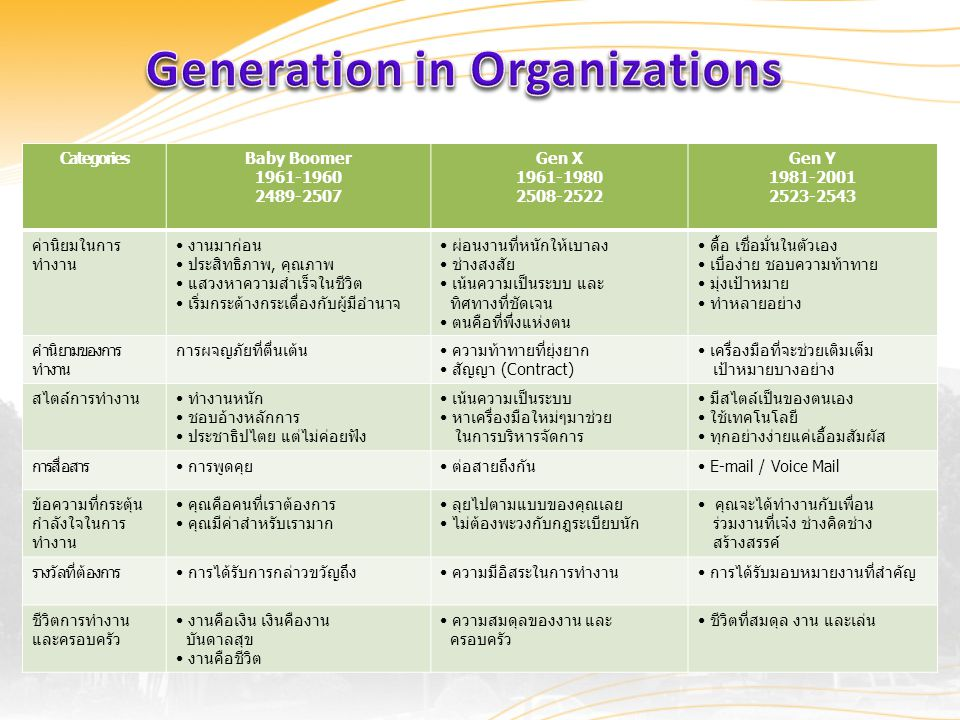 Generation in Organizations