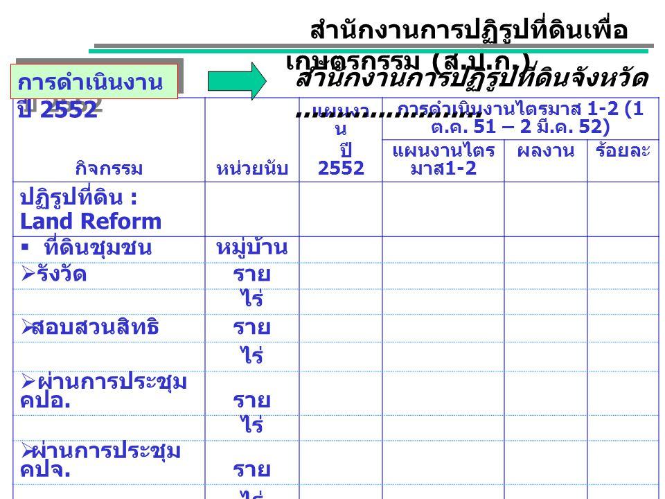 การดำเนินงานไตรมาส 1-2 (1 ต.ค. 51 – 2 มี.ค. 52)