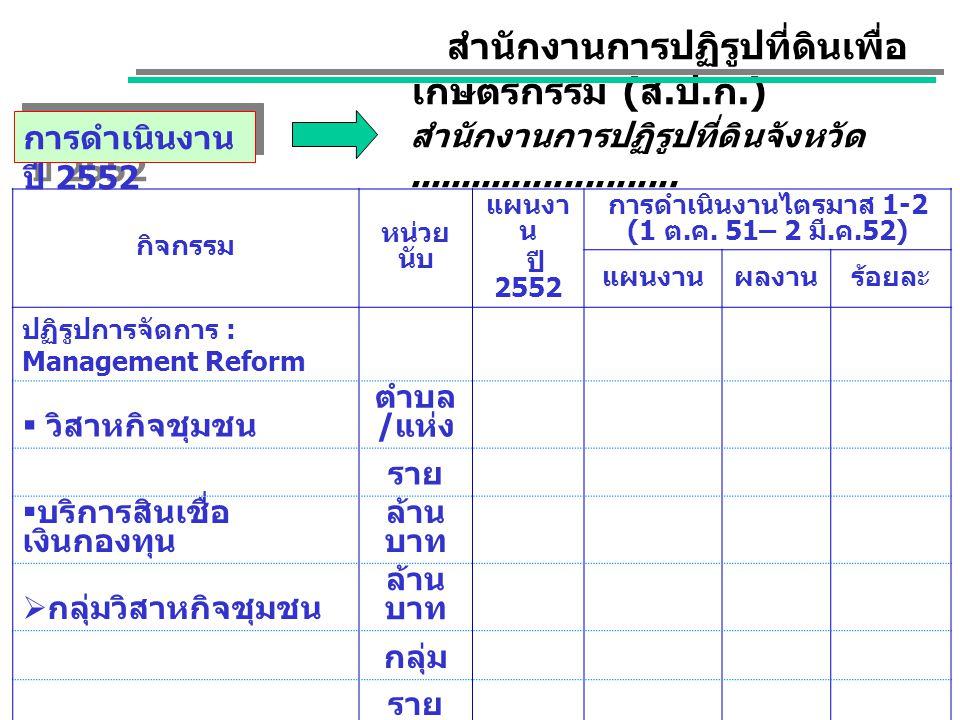 การดำเนินงานไตรมาส 1-2 (1 ต.ค. 51– 2 มี.ค.52)