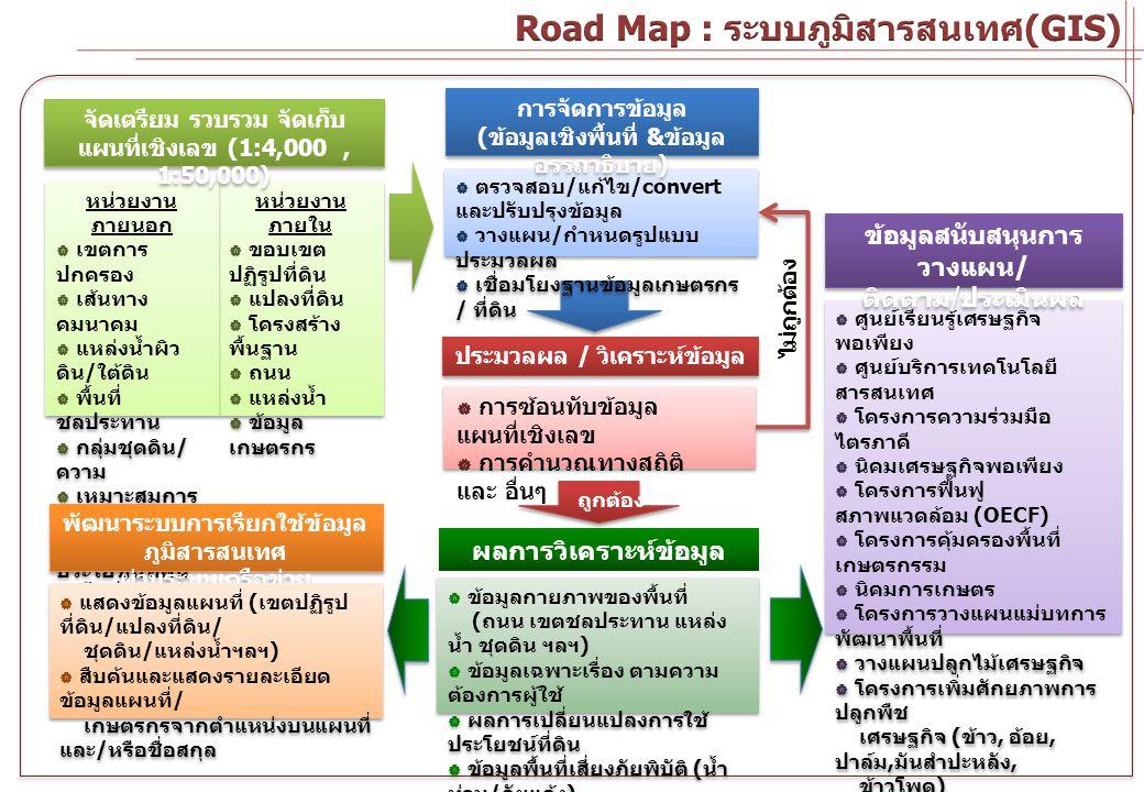 Road Map : ระบบภูมิสารสนเทศ(GIS)