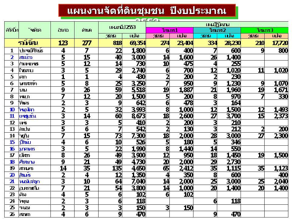 แผนงานจัดที่ดินชุมชน ปีงบประมาณ 2553