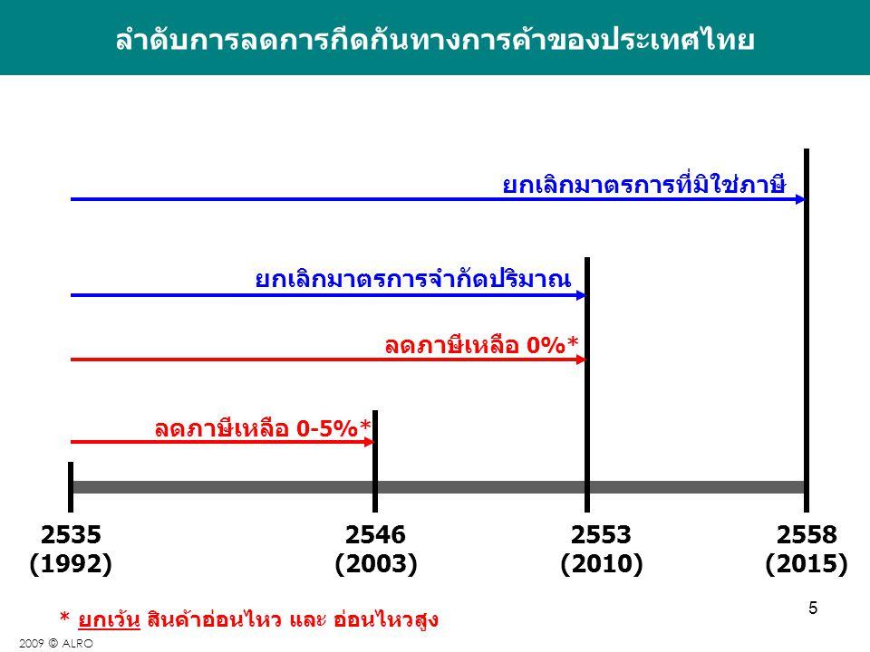 ลำดับการลดการกีดกันทางการค้าของประเทศไทย