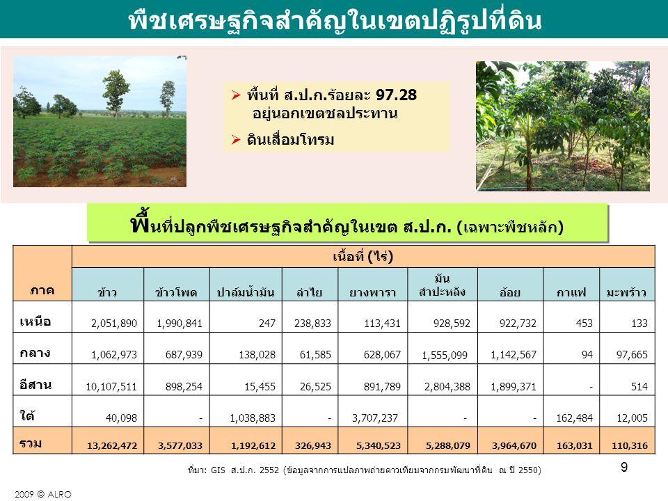 พืชเศรษฐกิจสำคัญในเขตปฏิรูปที่ดิน