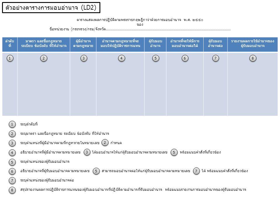 ตัวอย่างตารางการมอบอำนาจ (LD2)