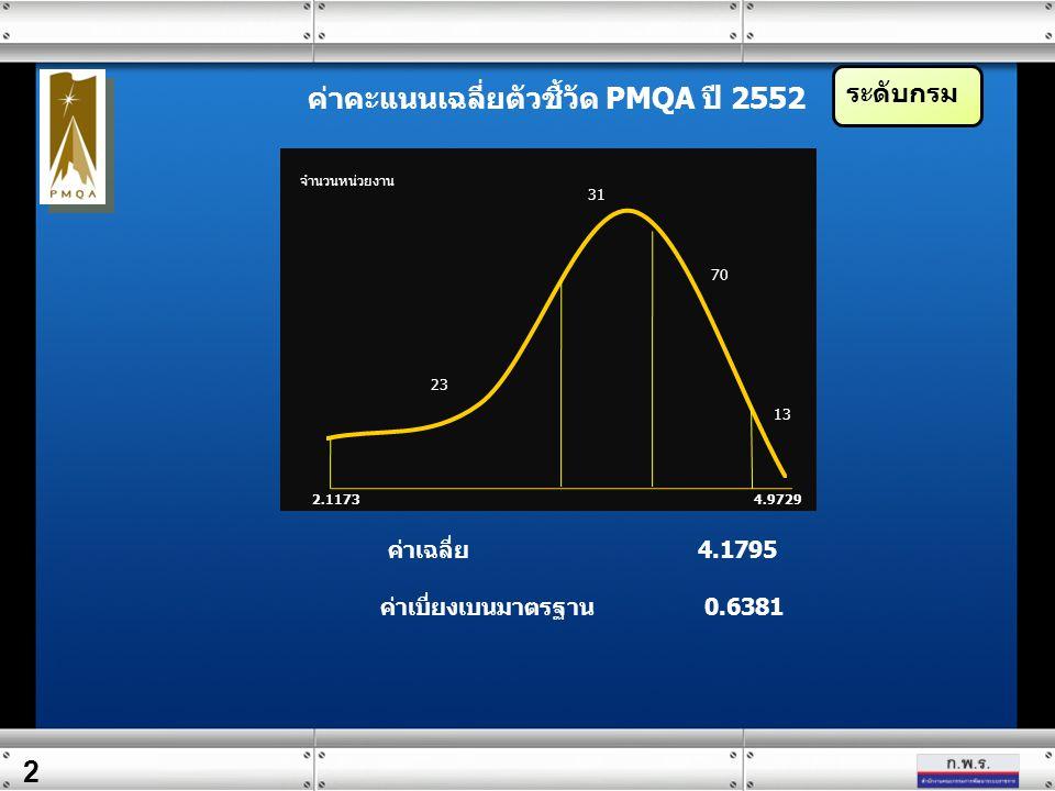ค่าคะแนนเฉลี่ยตัวชี้วัด PMQA ปี 2552