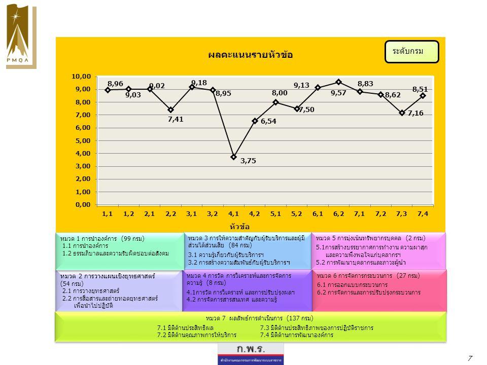 ระดับกรม หมวด 2 การวางแผนเชิงยุทธศาสตร์
