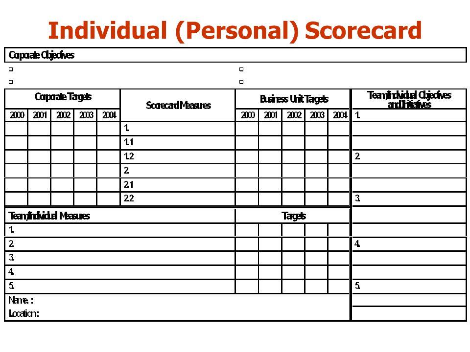 Individual (Personal) Scorecard