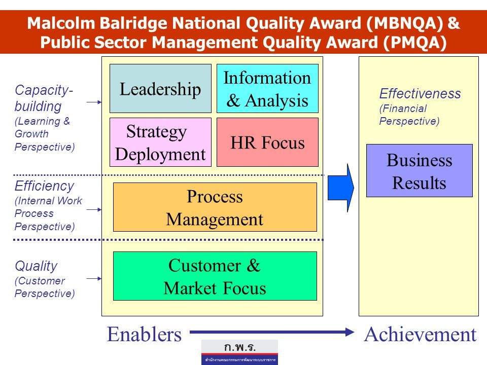 Enablers Achievement Information Leadership & Analysis Strategy