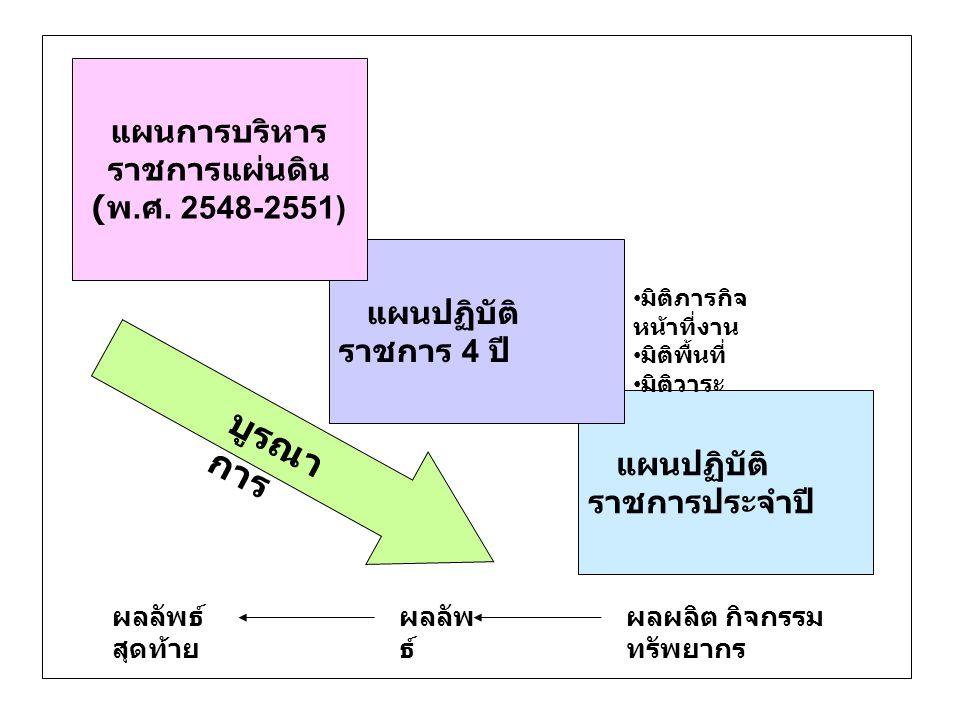 แผนการบริหารราชการแผ่นดิน (พ.ศ. 2548-2551)