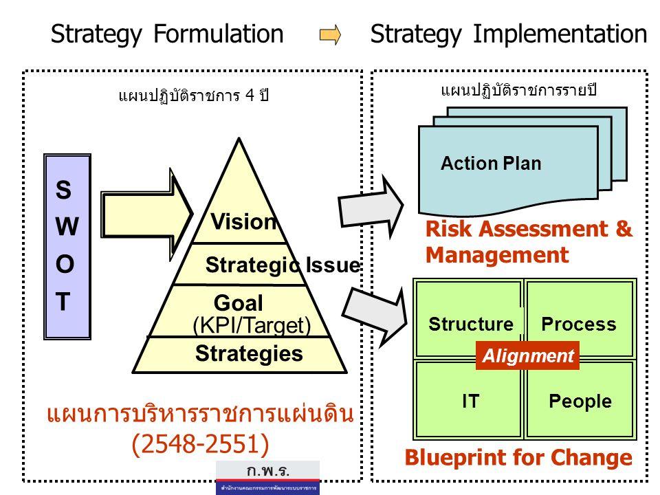 แผนการบริหารราชการแผ่นดิน (2548-2551)
