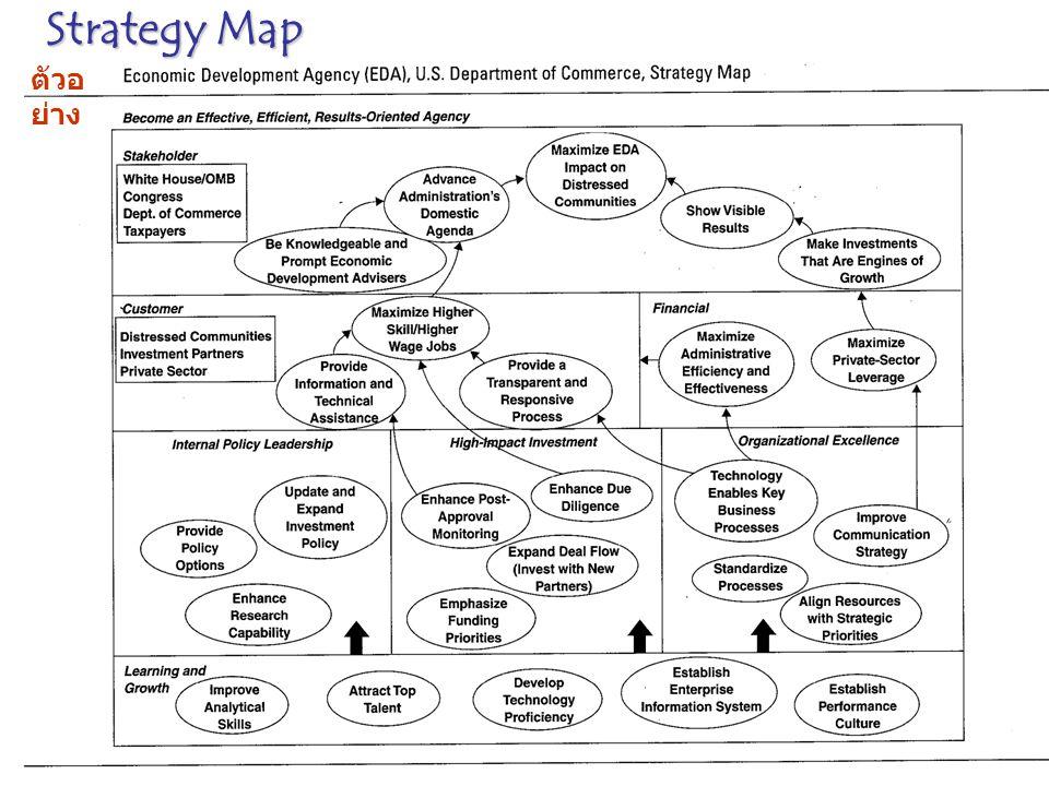 Strategy Map ตัวอย่าง
