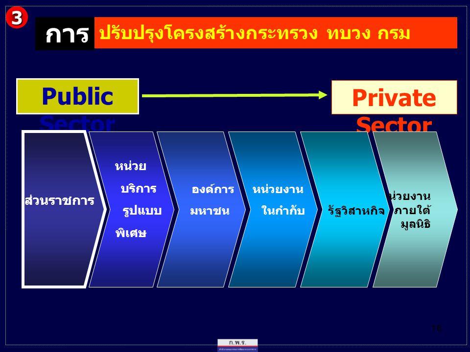 การ Public Sector Private Sector 3 ปรับปรุงโครงสร้างกระทรวง ทบวง กรม