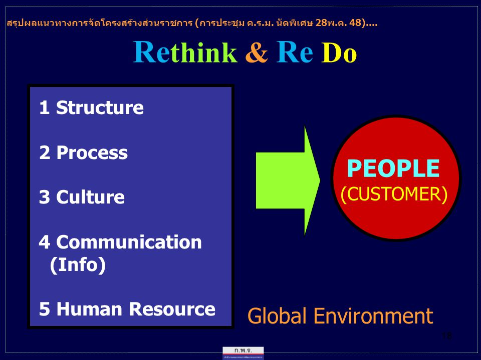 Rethink & Re Do Global Environment 1 Structure 2 Process 3 Culture