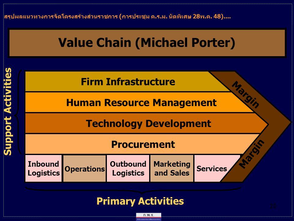 Value Chain (Michael Porter)