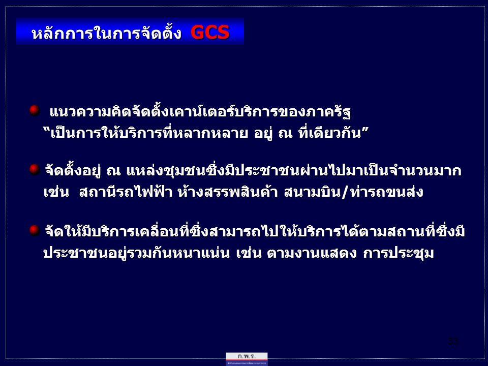 หลักการในการจัดตั้ง GCS